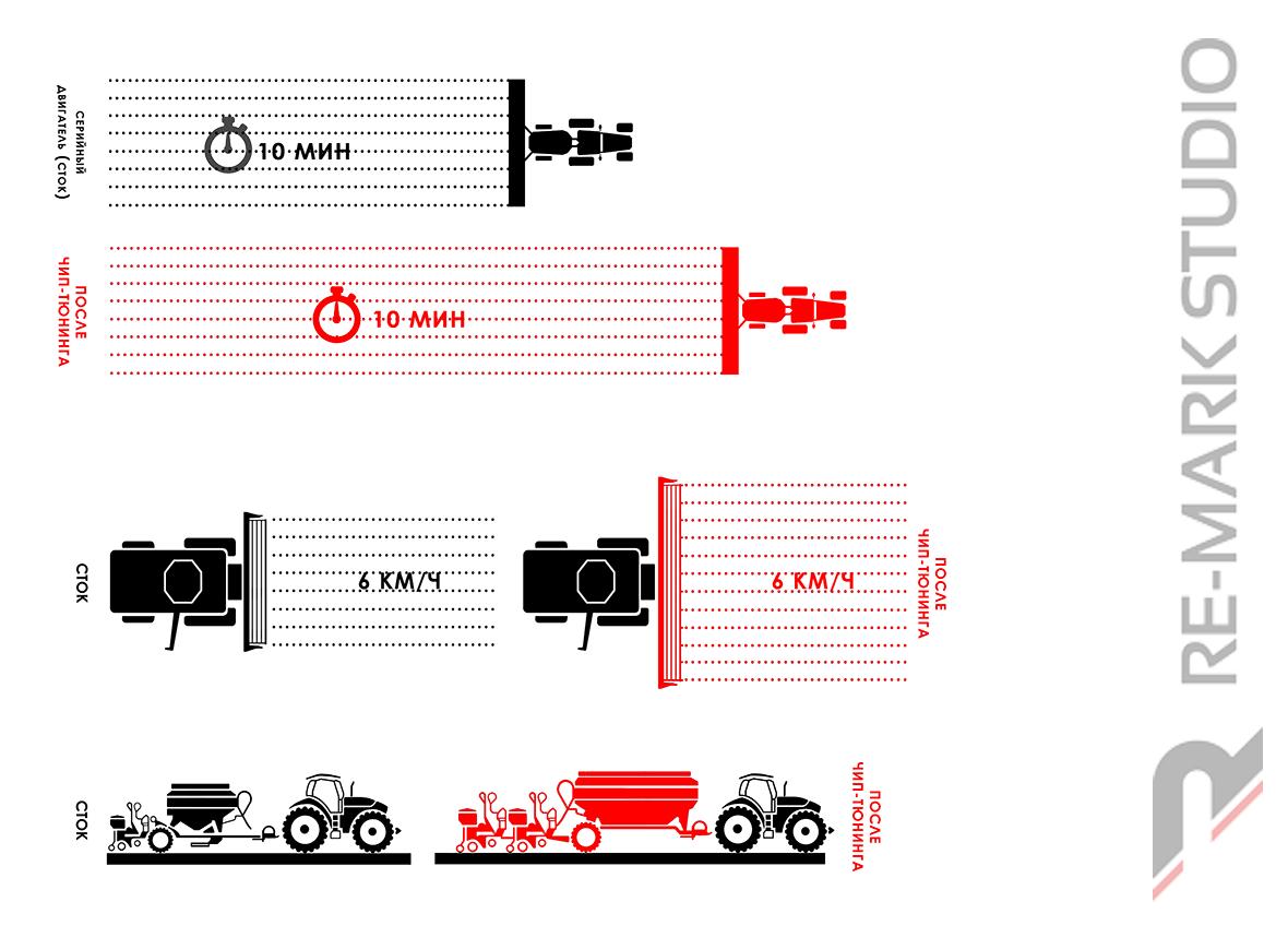 Инфографика наглядно демонстрирует объективную оценку эффективности чип-тюнинга тракторов и комбайнов, применяемых в сельском хозяйстве.