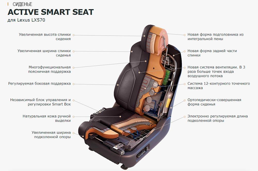Смотреть фото кресла Active Smart Seat в разрезе.