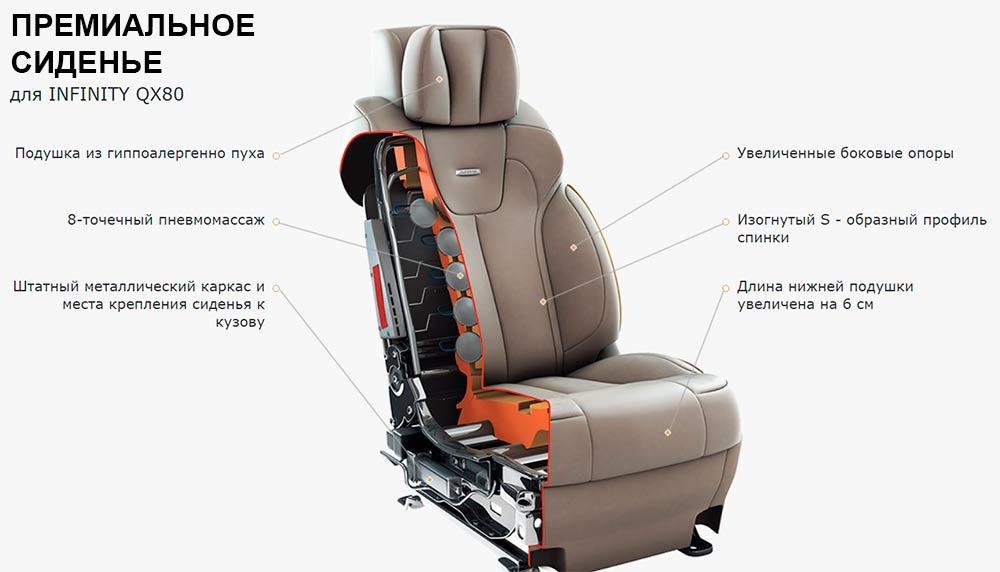 Смотреть премиальное креслом MBS в разрезе. Где в Воронеже можно заказать такое сиденье?
